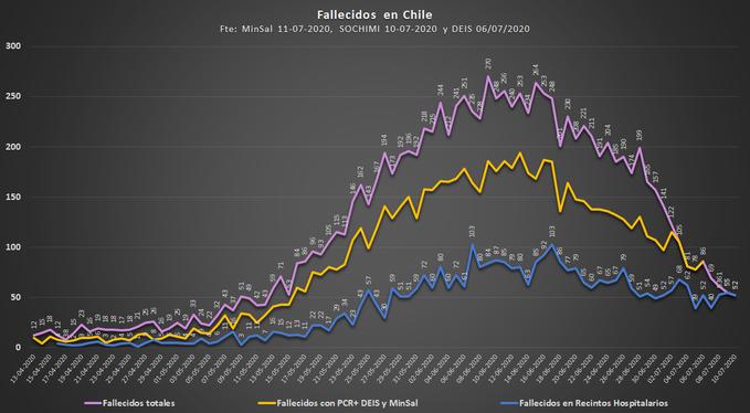 Noticias Chile   DEIS reporta 11.227 personas fallecidas por Covid-19 entre confirmadas y sospechosas   INFORMADORCHILE