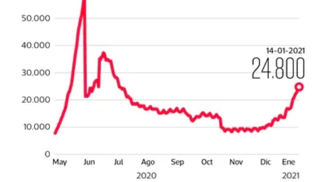 Noticias Chile | Confirmado llegó la segunda ola de covid-19 a nuestro país y el peak será en febrero