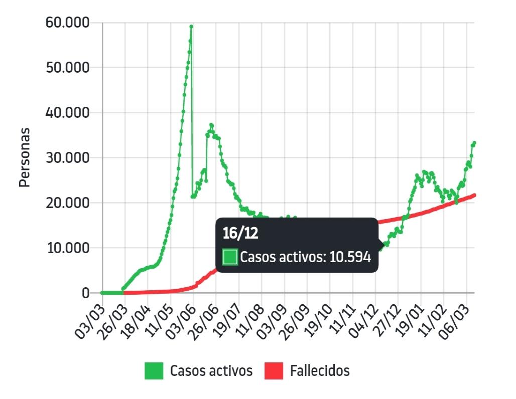 Noticias Chile | Puente Alto, Maipú, Santiago y la Florida; ya tiene la cantidad de casos suficiente para decretar cuarentena total