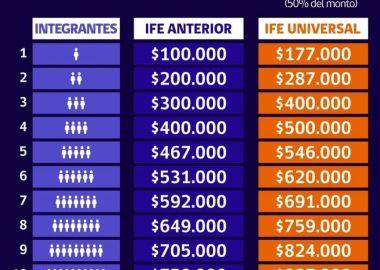 Revisa aquí como inscribirte a la 2° postulación del IFE Universal, una familia podría recibir hasta $887.000